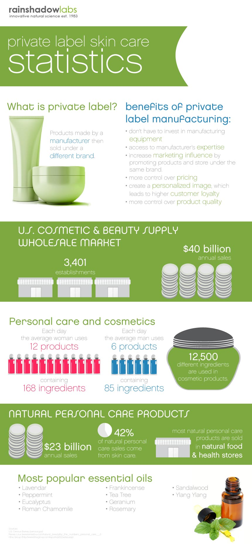 Private Label Skin Care Statistics infographic